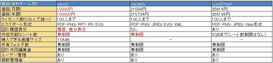 AWS 構成図作成ツール 料金比較表(有料チーム)