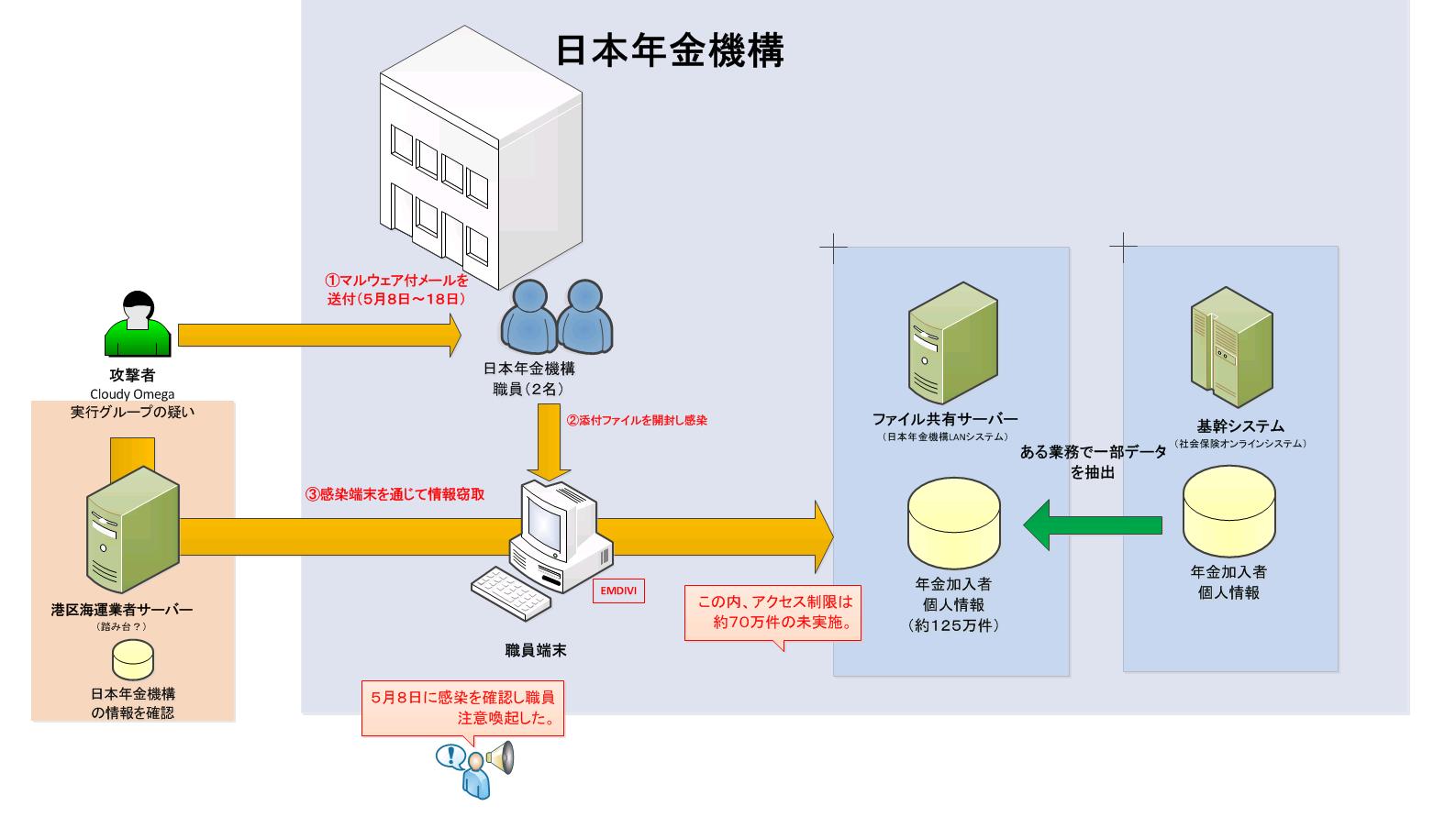 日本年金機構から学ぶ | Skyarch...