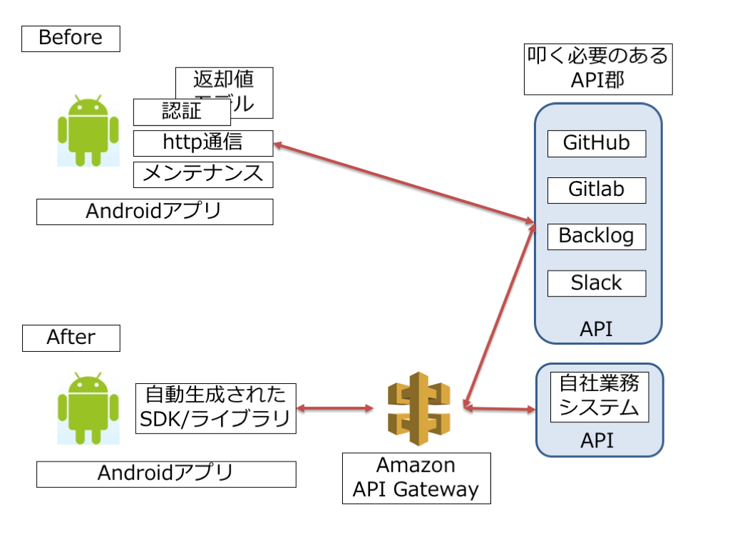 API_GatewayArticle