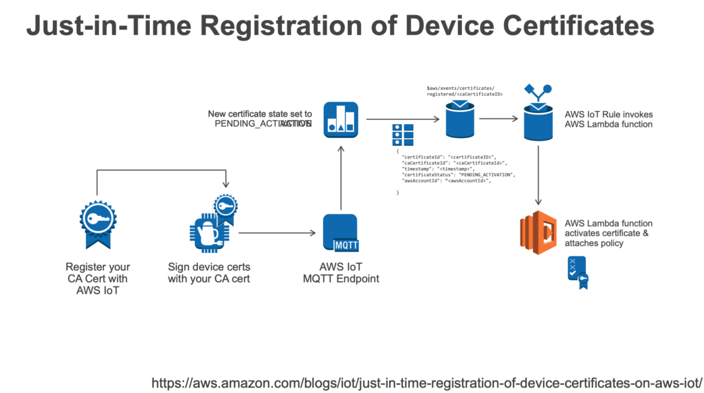 Life Cycle of AWS Device Registration
