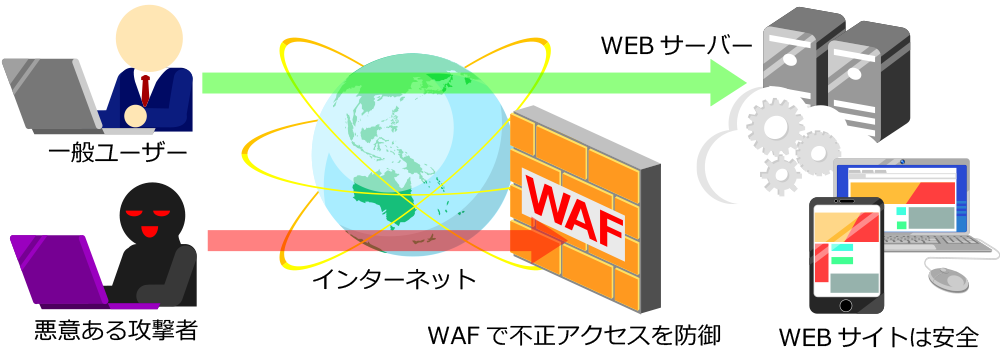 WAFとは?導入に向けてわかりやすく解説