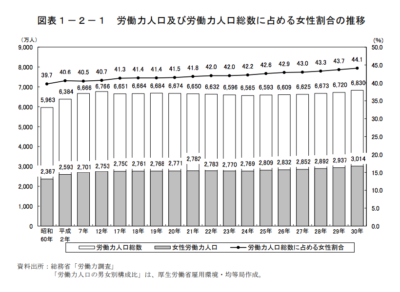 労働力人口及び労働力人口総数に占める女性割合の推移
