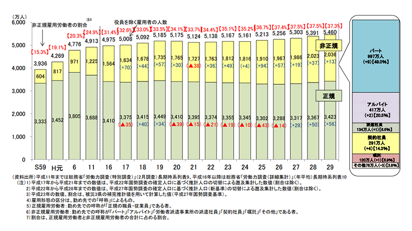 正規雇用と非正規雇用労働者の推移