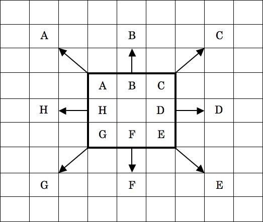9×9のマンダラチャート