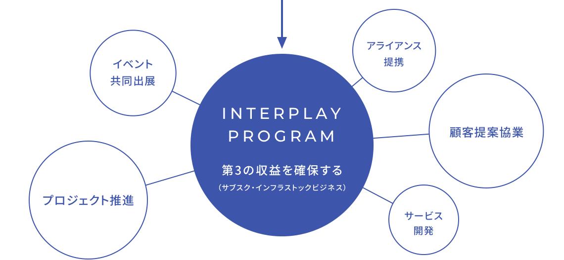 INTERPLAY PROGRAM 第3の収益を確保する(サブスク・インフラストックビジネス)